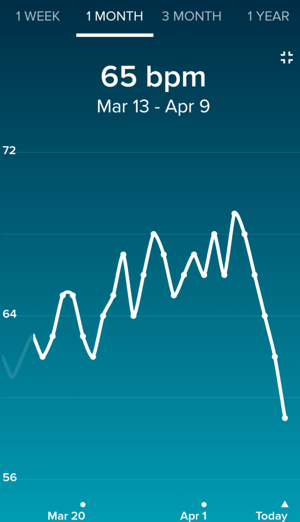 30 Day Resting Pulse